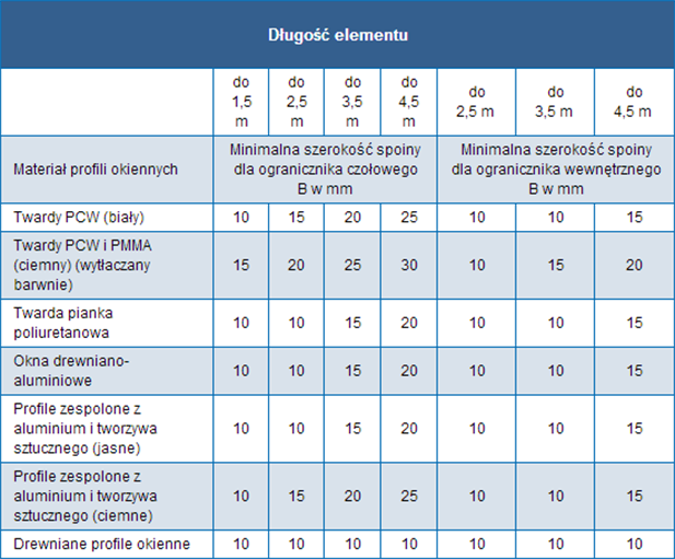 table2 Wpis